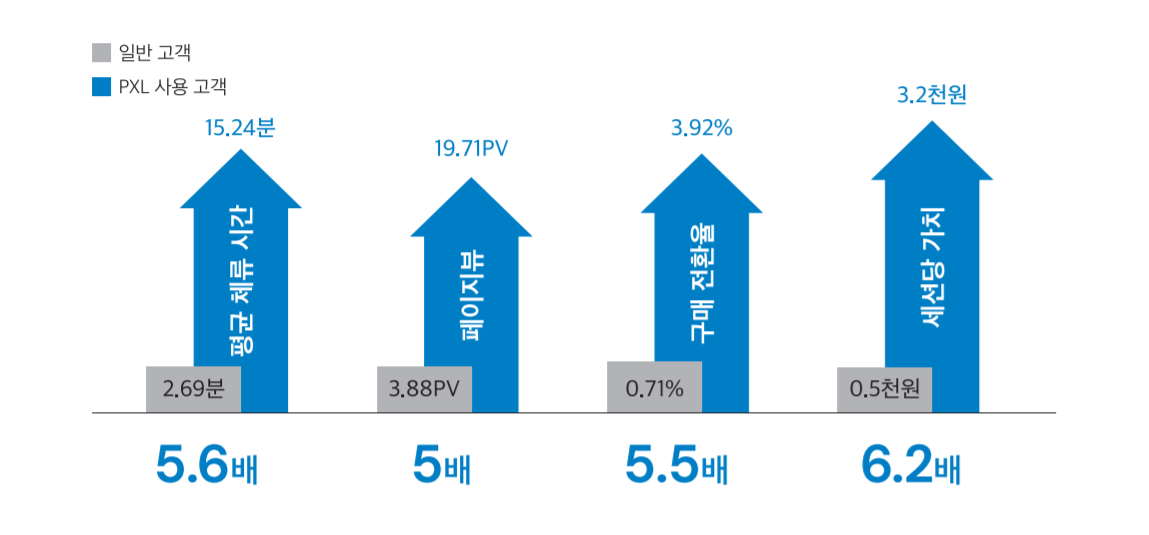 PXL이 제안한 상품은 유저가 직접 탐색한 상품 대비해 구매전환율 5.5배, 체류시간 5.6배, 페이지뷰 5배, 세션당 가치는 6.2배 높습니다.