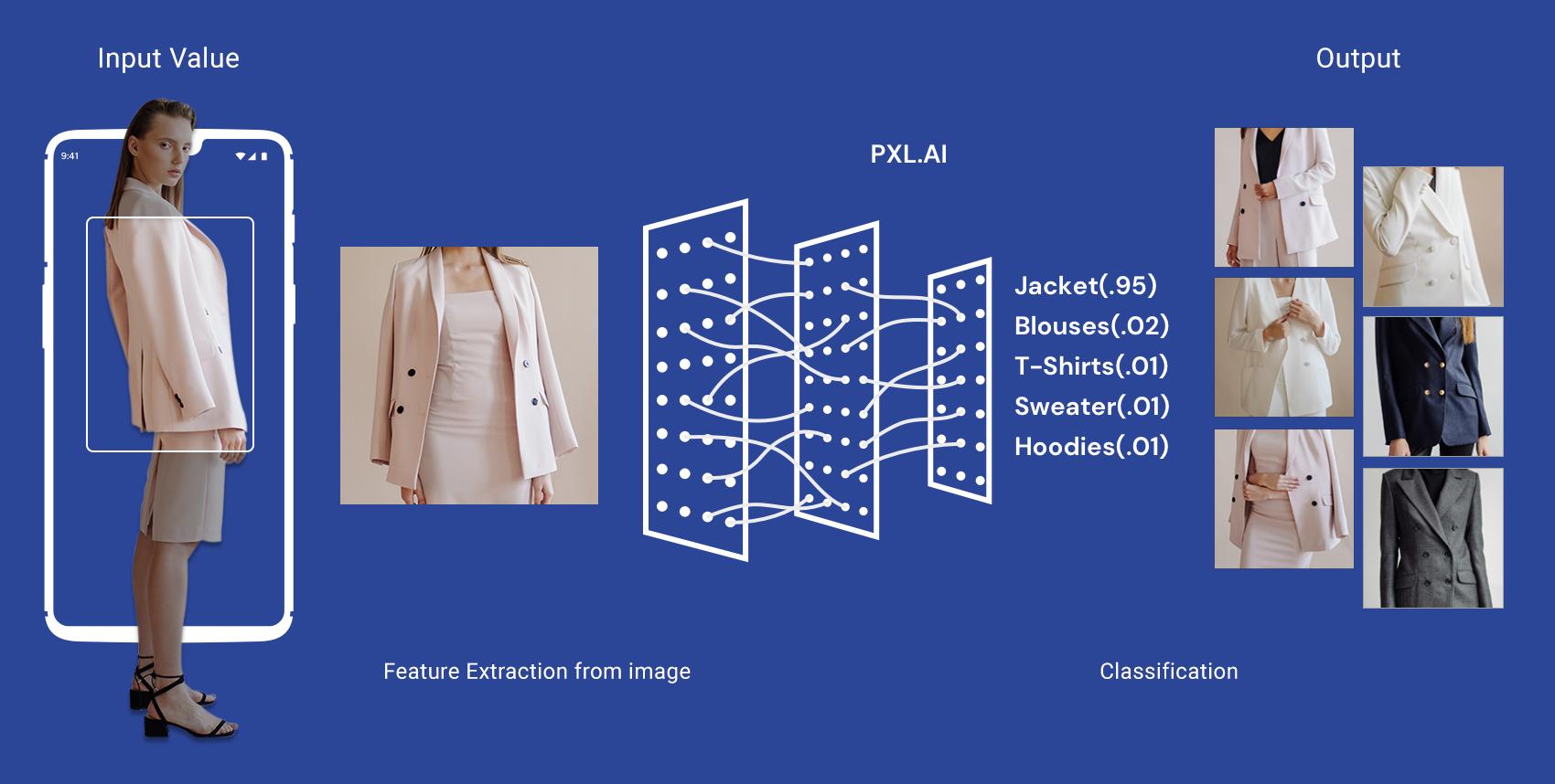 오드컨셉은 이미지 인식과 분석, 머신러닝에 최적화된 엔진을 직접 설계했습니다. 스타일 정보 등 수십억 단위의 데이터를 학습하면서 AI 기술 고도화를 끊임없이 이뤄나가고 있습니다.